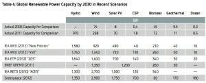 global renewable energy capacity scenarios