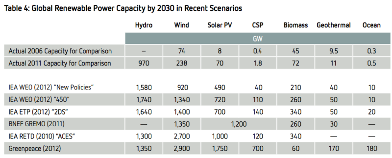 global renewable energy capacity scenarios