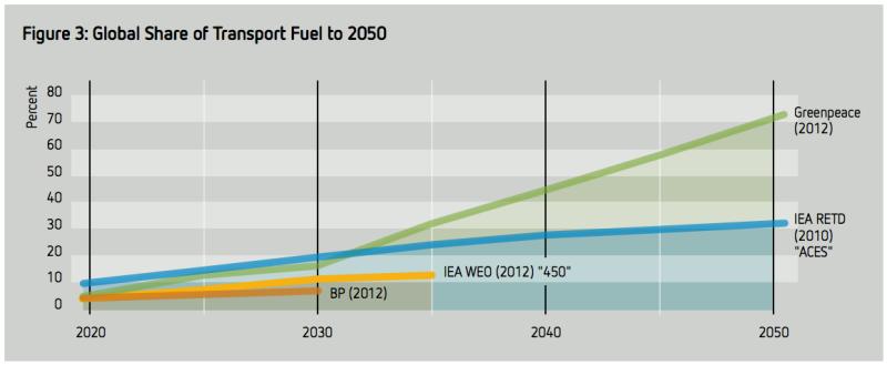 global renewable transport shares
