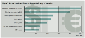 renewable energy investment shares