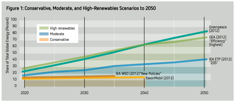renewable energy share projections