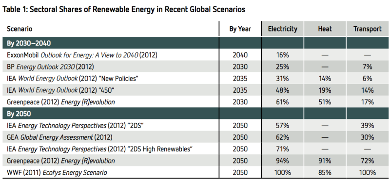 renewable energy shares