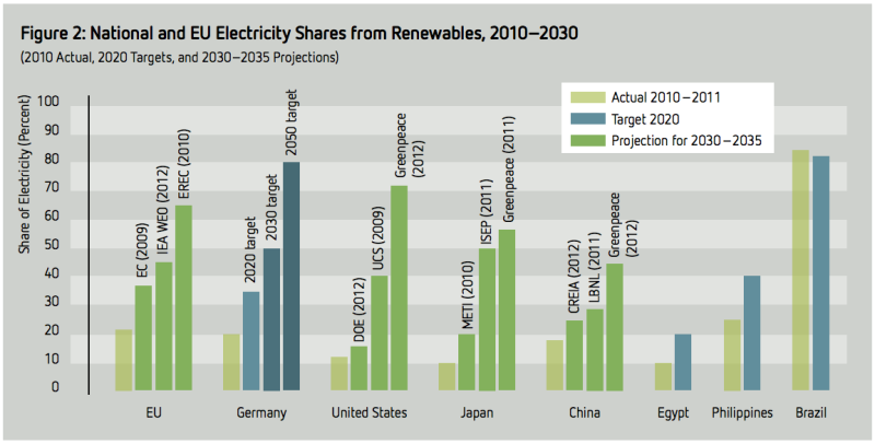 renewable projections