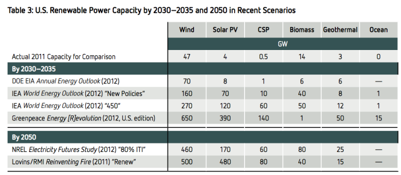 us renewable energy scenarios