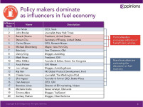 top fuel economy influencers