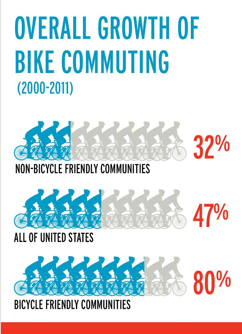Bike Commuting Growing Fast In US, Especially Bicycle Friendly Communities