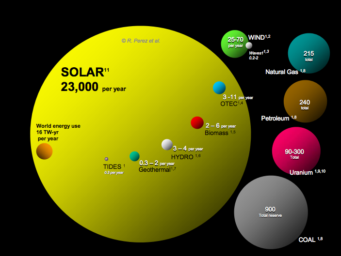 Renewable Energy Sources — 1 Important Chart