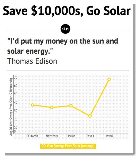 Advantages of Solar Energy > Insanity
