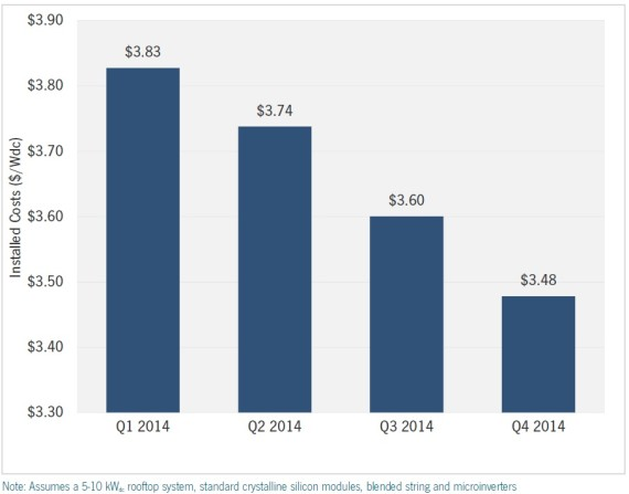 US installed solar PV prices via SEIA/GTM Research