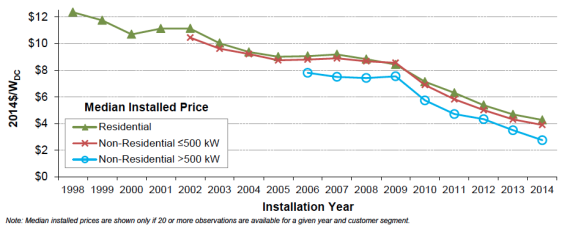 US solar PV prices 1998-2014 graph via LBNL/SunShot