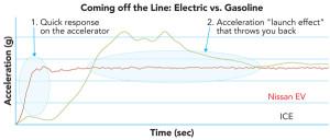 instant torque graph