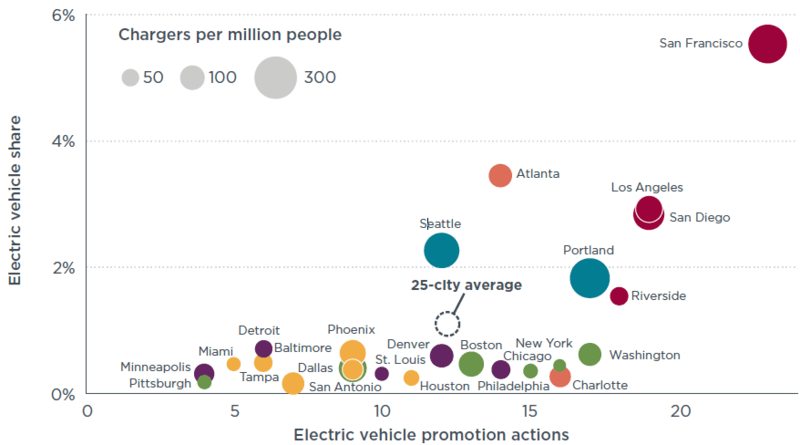 top-electric-vehicle-cities